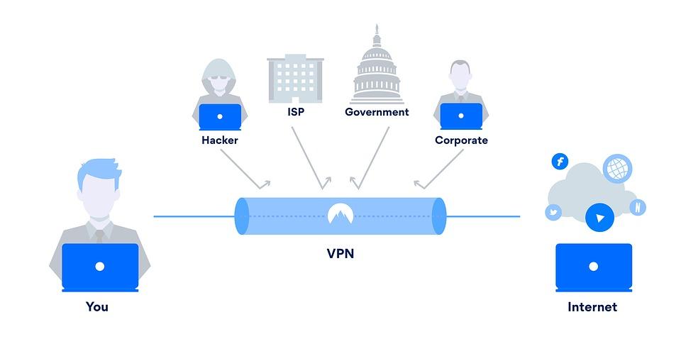 VPN - www.techbuzzpro.com